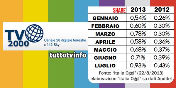 tv2000-ascolti-share
