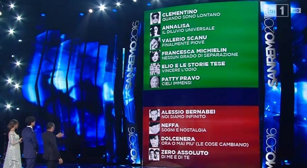 classifica-seconda-serata-sanremo-2016