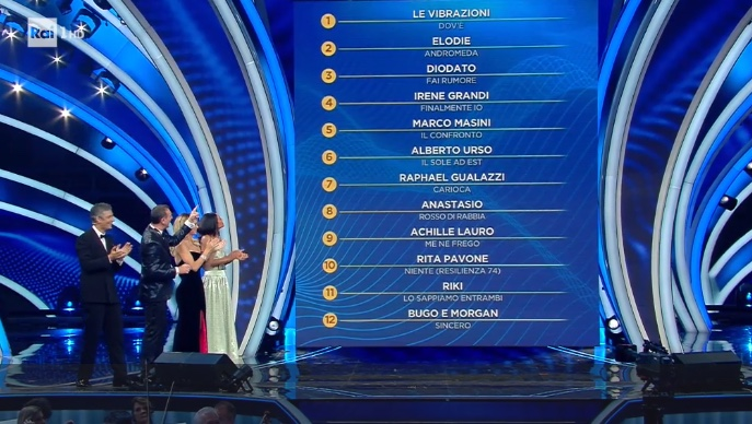 classifica-sanremo2020-serata1